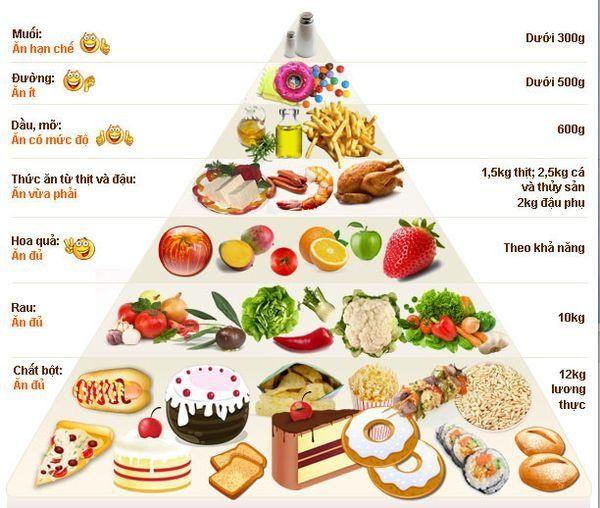Cung cấp những loại thực phẩm cần thiết cho cơ thể trong cách tăng nhanh trong 1 tuần